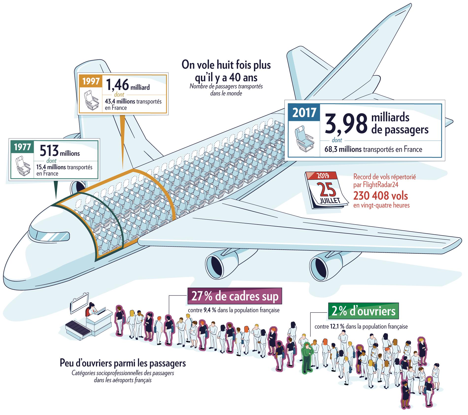 Sociologie des passagers aériens et nombre de passagers