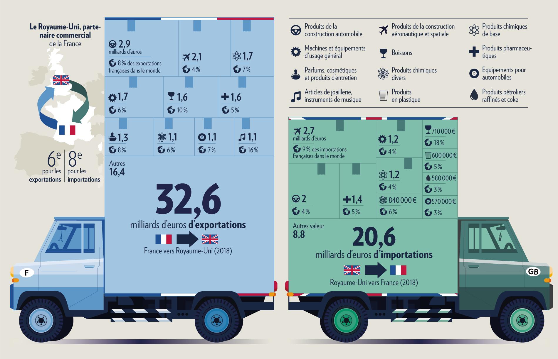 Quels sont les exportations et les importations françaises les plus concernées par le Brexit