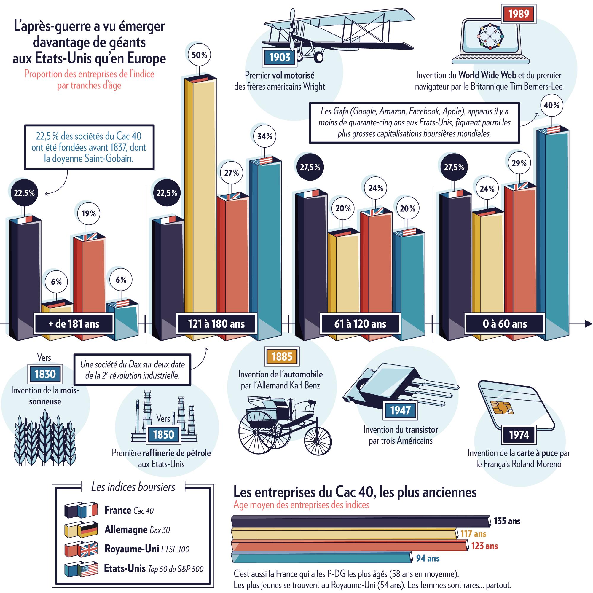 Comparaison entre l'âge des entreprises du CAC40, du DAX30, du FTSE100 et du S&P500