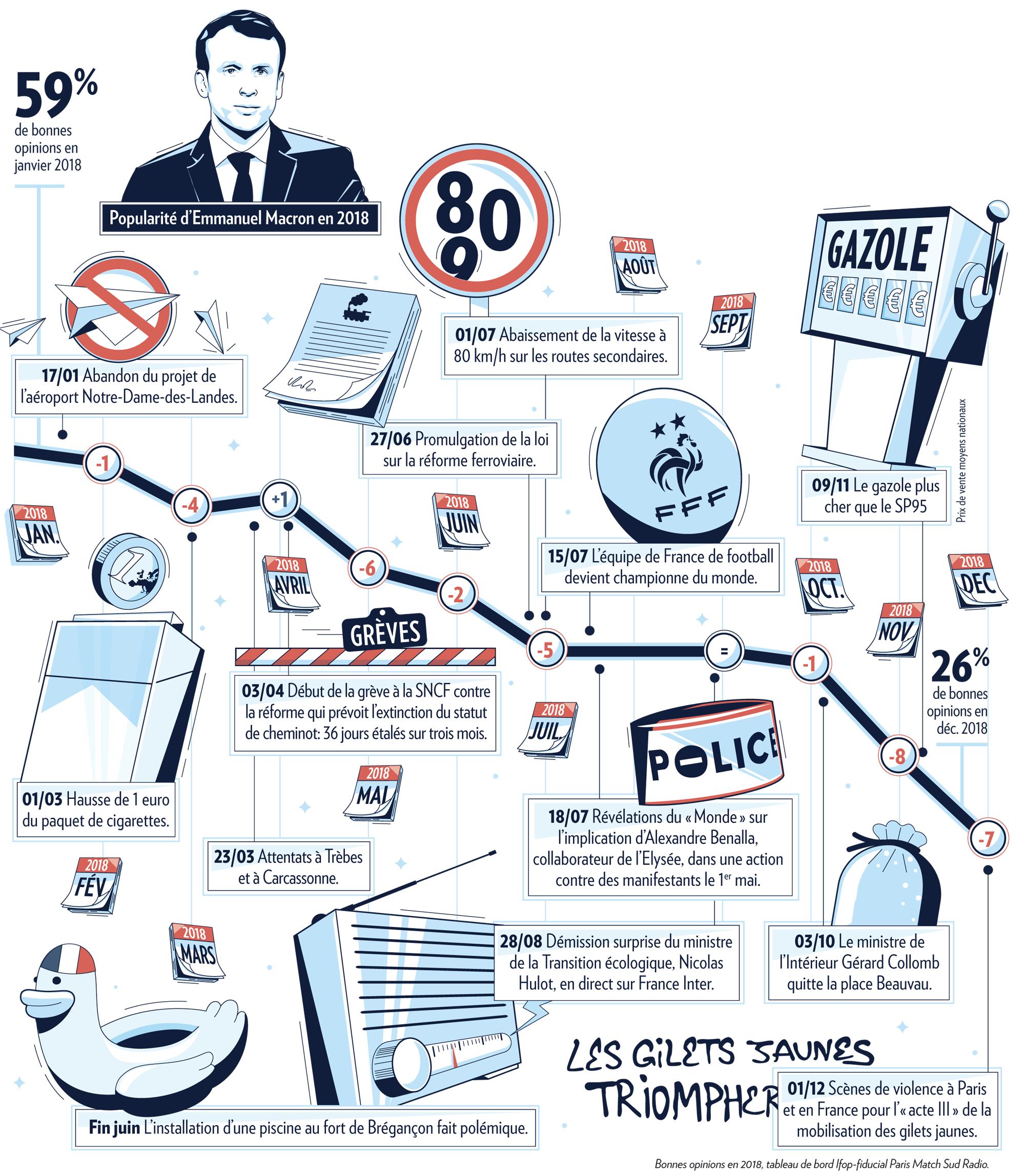 Infographie courbe de popularité Ifop d'Emmanuel Macron
