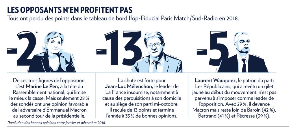 Infographie sur les chefs de l'opposition en 2018