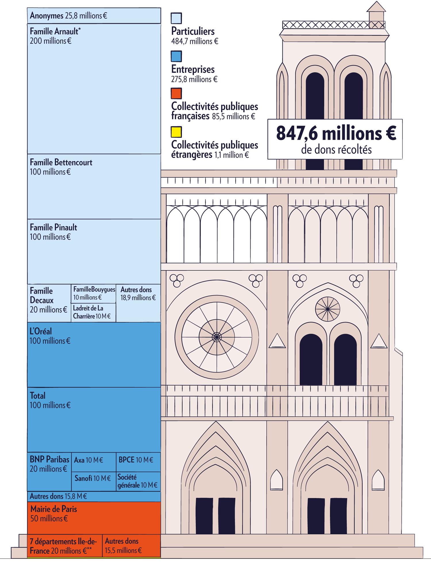 Les dons pour la reconstruction de Notre-Dame de Paris