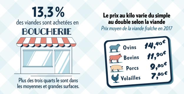 Infographie sur les boucheries en France