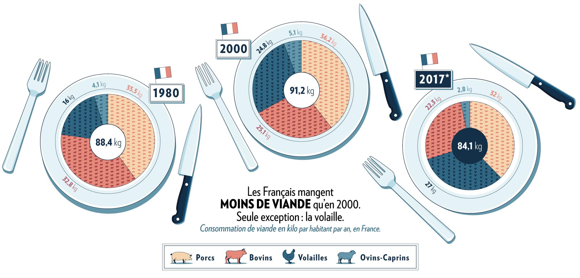 Infographie sur la consommation de viande en France