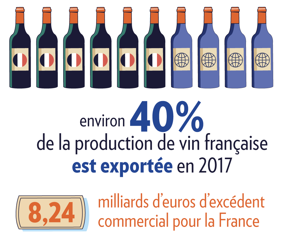 Infographie sur la part de vin exportée en France