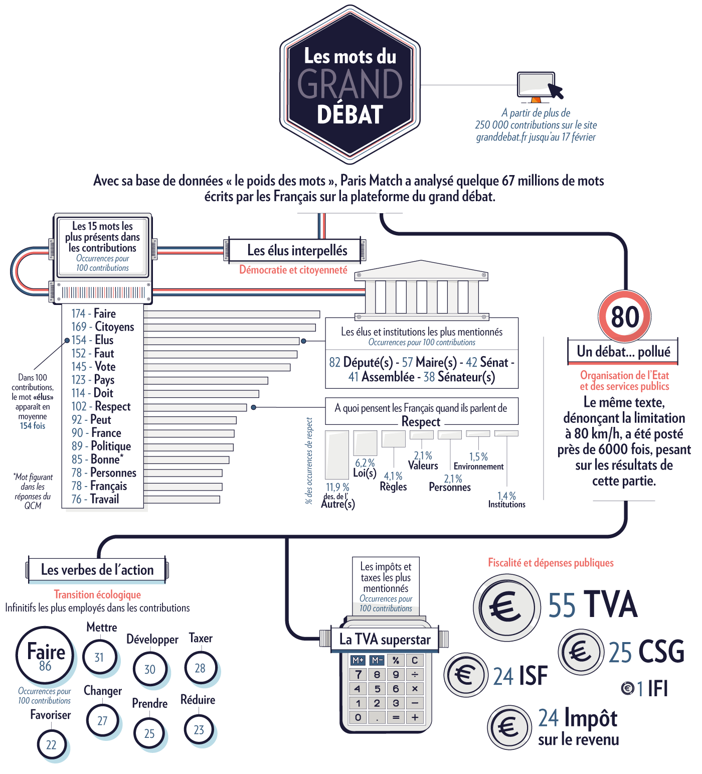 Infographie sur le grand débat national
