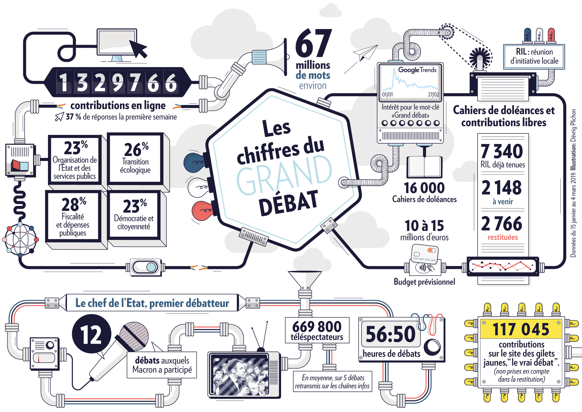 Statistiques sur l'organisation du Grand débat national
